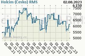 LAFARGE CEMENT, graf