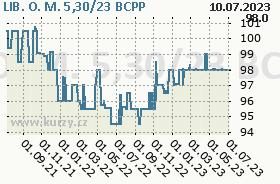 LIB. O. M. 5,30/23, graf