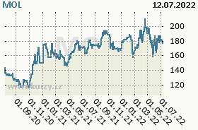 MOL, graf