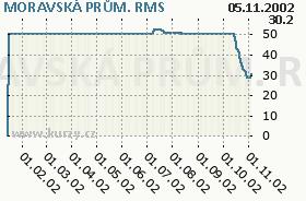 MORAVSKÁ PRŮM., graf