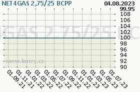 NET4GAS 2,75/25, graf
