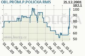 OBL.PRŮM.P.POLIČKA, graf