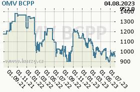 OMV, graf