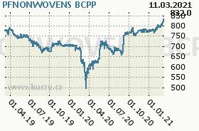 PFNONWOVENS, graf