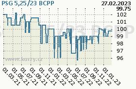 PSG 5,25/23, graf
