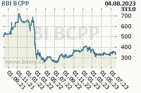 RBI, graf