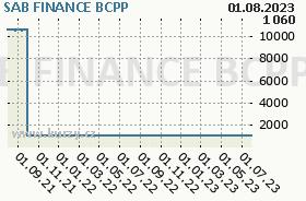 SAB FINANCE, graf