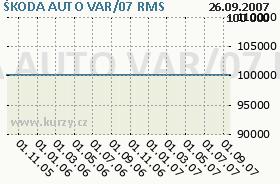 ŠKODA AUTO VAR/07, graf
