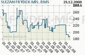 SLEZAN FRÝDEK-MÍS., graf
