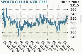 SPOLEK CH.HUT.VÝR., graf