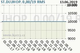 ST.DLUHOP. 0,00/19, graf