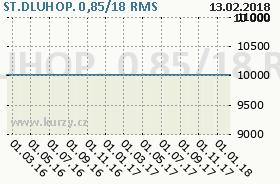 ST.DLUHOP. 0,85/18, graf