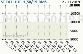 ST.DLUHOP. 1,50/19, graf