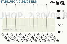 ST.DLUHOP. 2,30/08, graf
