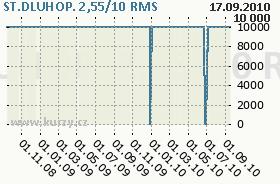 ST.DLUHOP. 2,55/10, graf