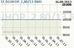 ST.DLUHOP. 2,80/13, graf