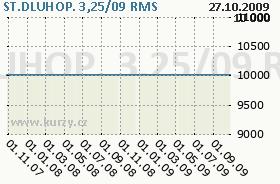 ST.DLUHOP. 3,25/09, graf