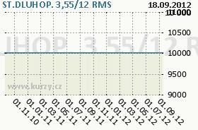 ST.DLUHOP. 3,55/12, graf