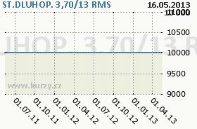 ST.DLUHOP. 3,70/13, graf