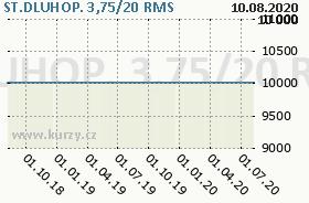 ST.DLUHOP. 3,75/20, graf