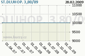 ST.DLUHOP. 3,80/09, graf