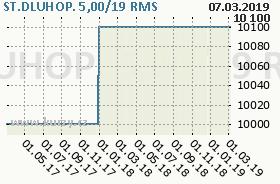 ST.DLUHOP. 5,00/19, graf