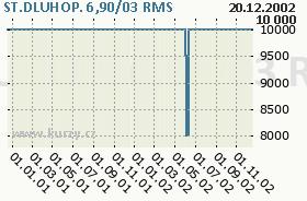 ST.DLUHOP. 6,90/03, graf