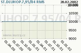 ST.DLUHOP.7,95/04, graf