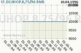 ST.DLUHOP.8,75/96, graf