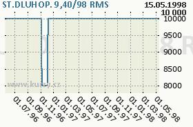 ST.DLUHOP. 9,40/98, graf