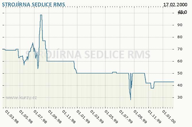 STROJÍRNA SEDLICE - Graf ceny akcie cz