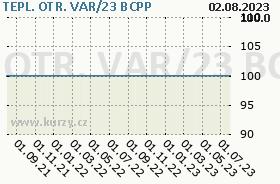 TEPL. OTR. VAR/23, graf