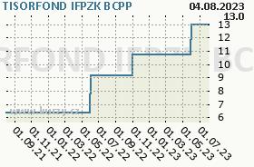 TISORFOND IFPZK, graf