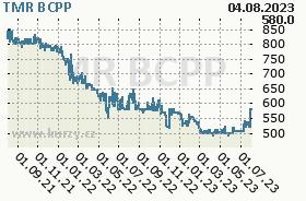 TMR, graf