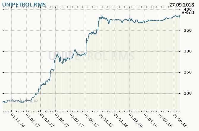UNIPETROL - Graf ceny akcie cz