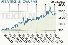 VEBA TEXTILNÍ ZÁV., graf