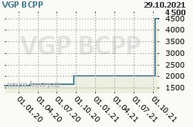 VGP, graf