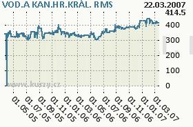 VOD.A KAN.HR.KRÁL., graf