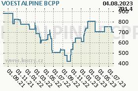 VOESTALPINE, graf