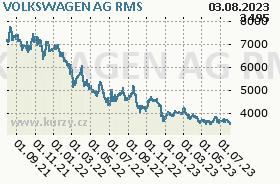 VOLKSWAGEN AG, graf