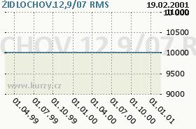 ŽIDLOCHOV.12,9/07, graf