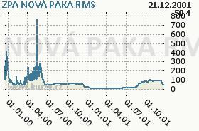 ZPA NOVÁ PAKA, graf