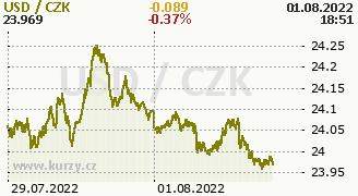 Chart Exchange rates CZK/USD