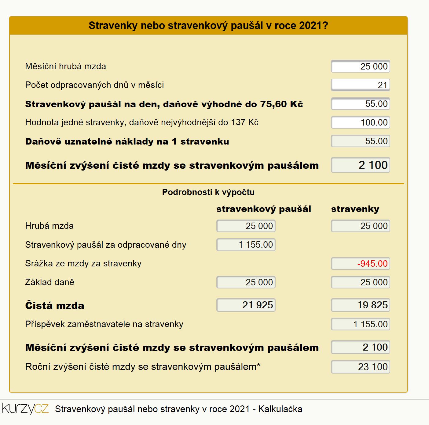 Stravenkový paušál nebo stravenky - Kalkulačka pro rok 2021