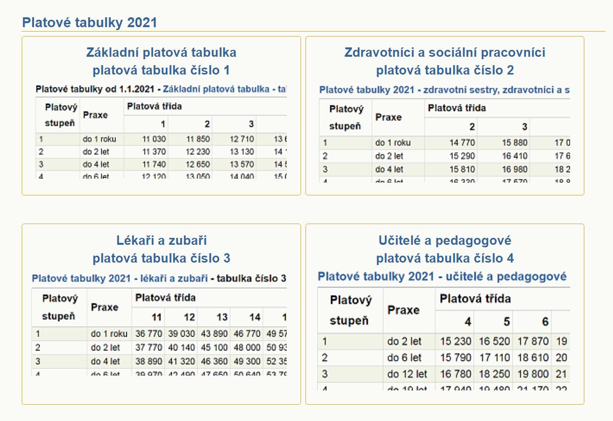 Platové tabulky pro rok 2021