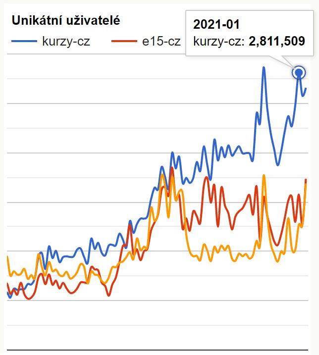 Reklama - kurzy.cz - uživatelé