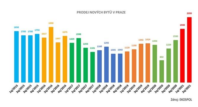 Dostupnost nových bytů v Praze neustále klesá