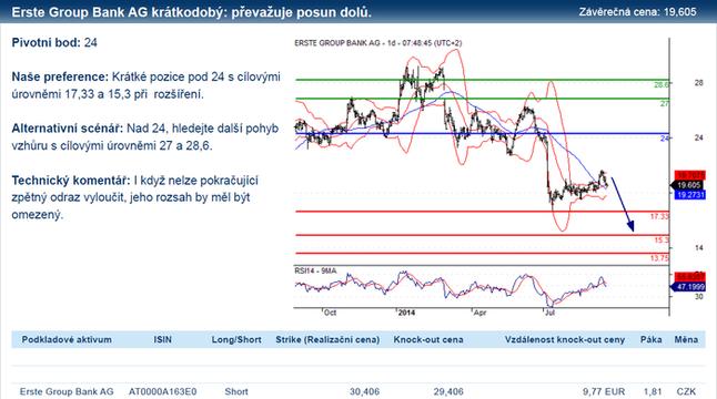 Erste Group Bank - technický výhled
