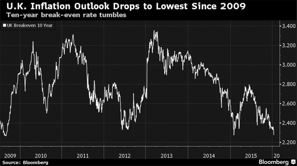 U.K. Inflation Outlook Drops to Lowest Since 2009