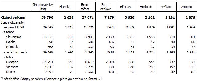 Tab. 2 Cizinci v okresech Jihomoravského kraje k 31. 12. 2020*) Pramen: Ředitelství služby cizinecké policie